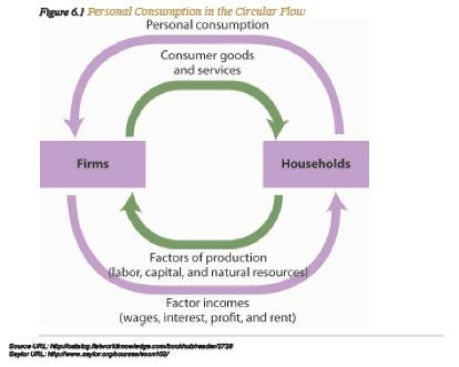 open circular flow model