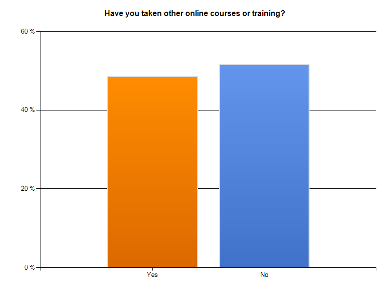 Bar graph showing which Saylor Summer School students have taken other courses.