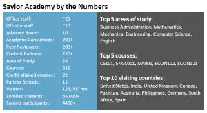 Saylor Academy basic stats
