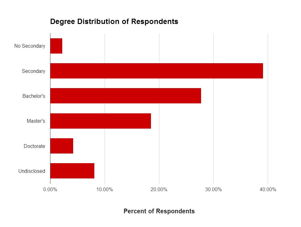 Degree Distribution - Simplified - Horizontal