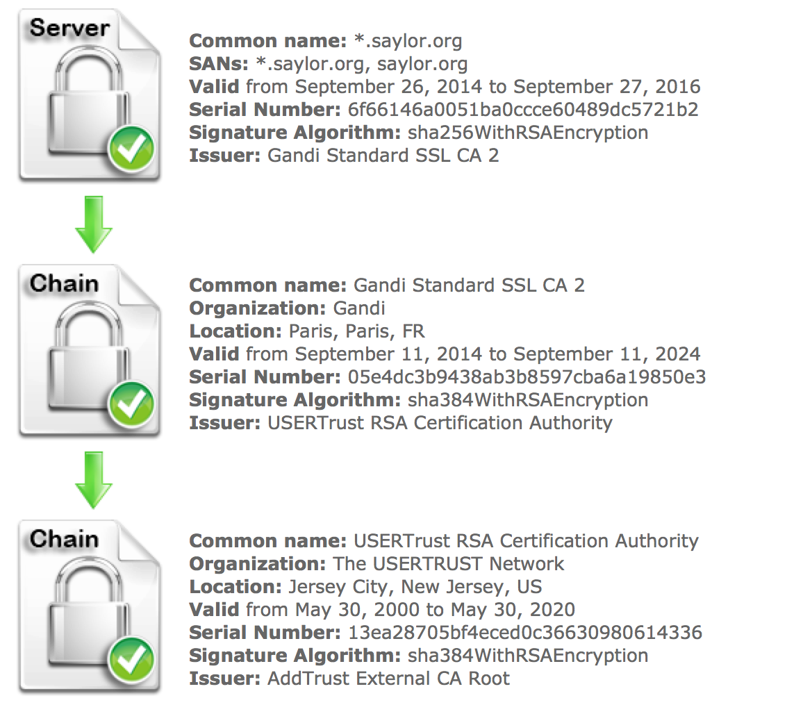Certificate Chain Issues With Gandi Sha2 Certificates Saylor