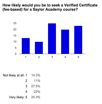 Verified Certificates Question 3