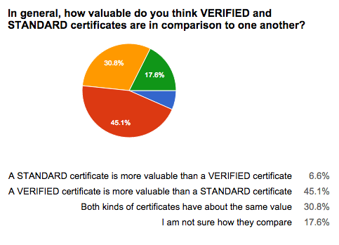 Verified Certificates Question 5
