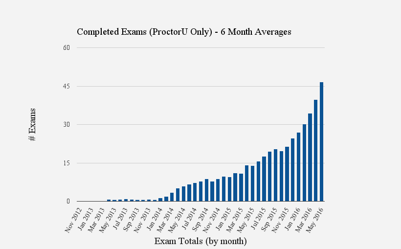 Completed Proctored Exams - Average