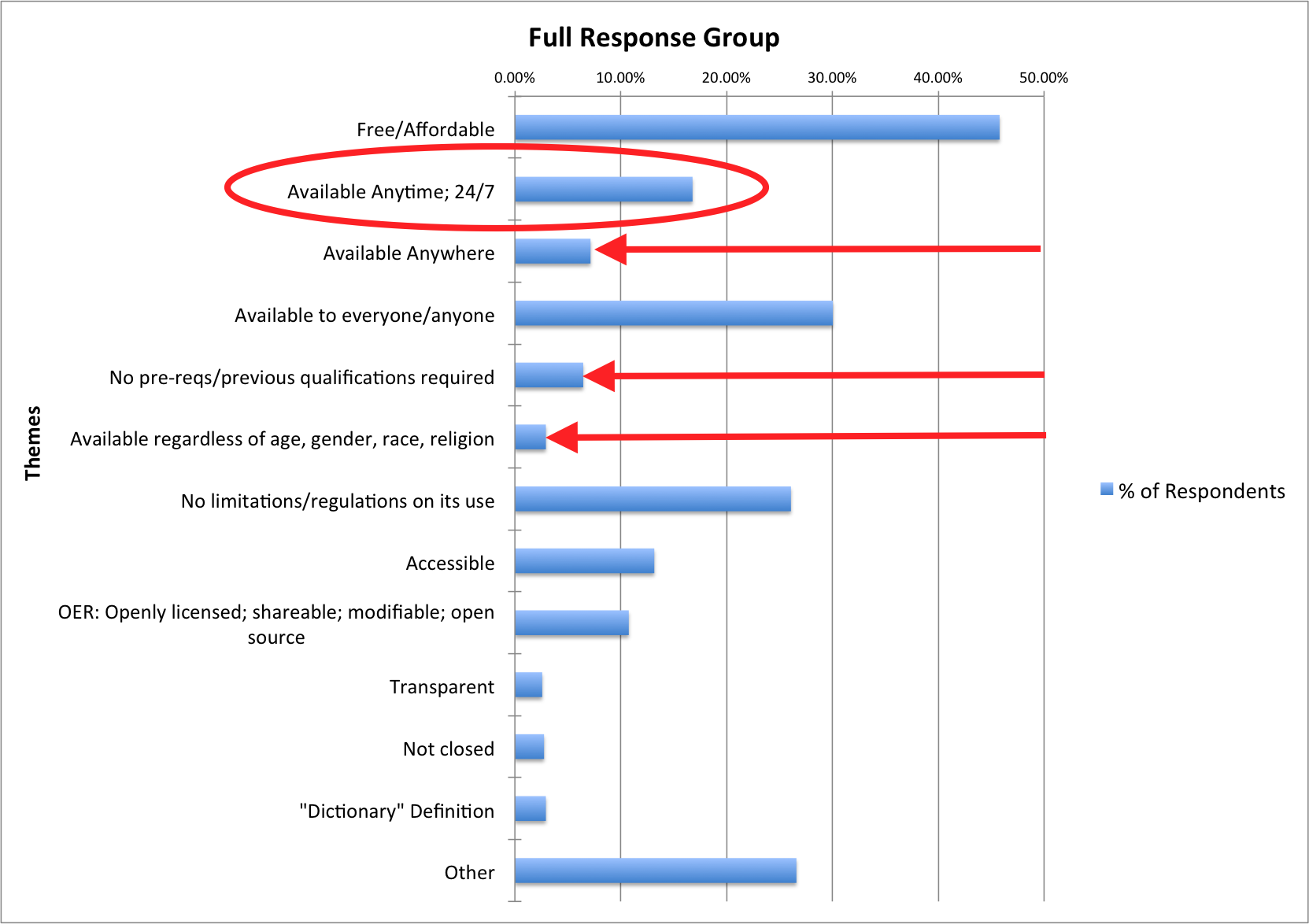 "Open Survey Response Chart Highlighting the ""Available Anytime"" responses."