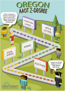 Making Education Affordable: Reducing Textbook Costs, and Increasing College Access, with OER