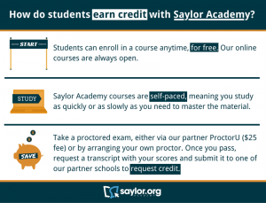 How do students earn credit with Saylor Academy? 1. Start: Students can enroll in a course anytime, for free. Our online courses are always open. 2. Study: Saylor Academy courses are self-paced, meaning you study as quickly or as slowly as you need to master the material. 3. Save: Take a proctored exam, either via our partner ProctorU ($25 fee) or by arranging your own proctor. Once you pass, request a transcript with our scores and submit it to one of our partner schools to request credit.
